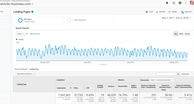 "Google Analytics Striclty-Business.com SERPs /""Views in Search"" Results"